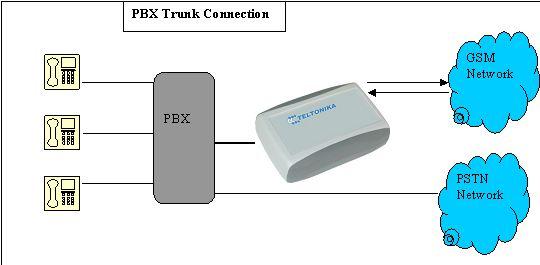 Примеры применения GSM шлюза